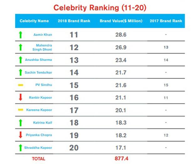 Virat Kohli and Deepika Padukone listed most valuable Indian celebrities with brand value of $170.9 & $102.5 million