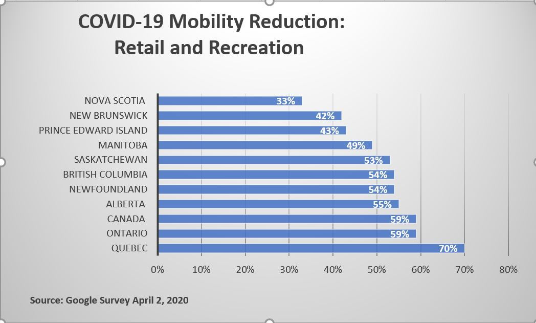 COVID-19 mobility survey